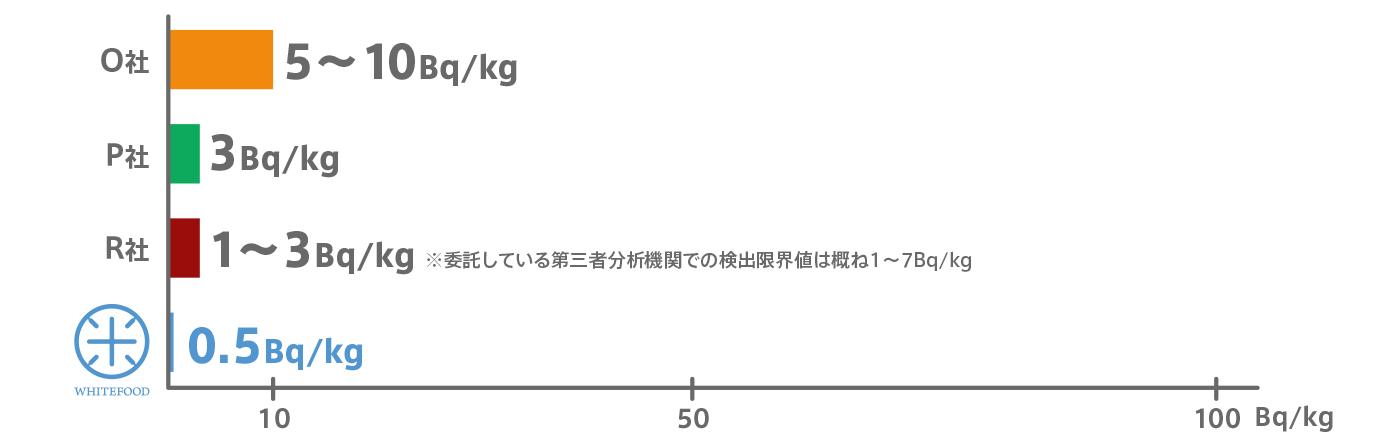国内各社の放射能検査における検出限界値(2016年4月1日現在)