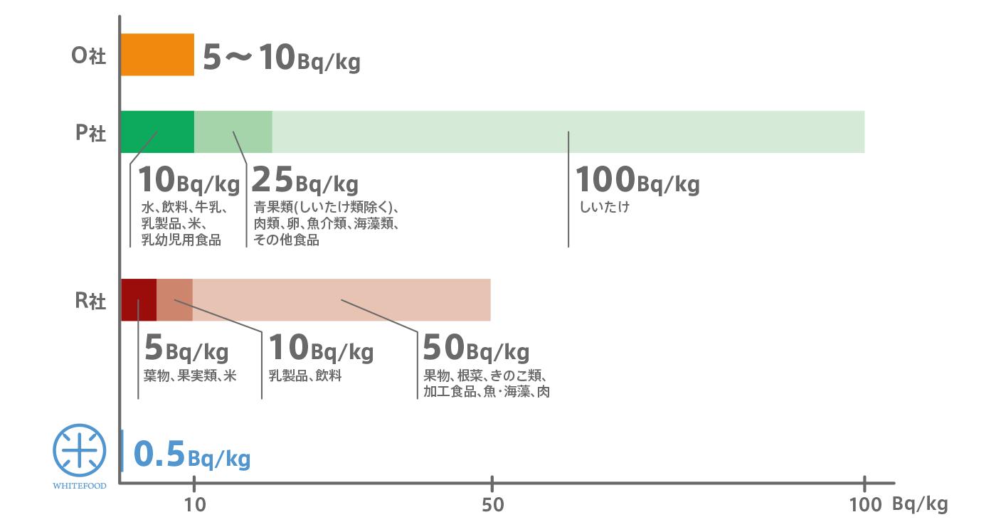国内各社の放射能検査における出荷自主基準値(2016年4月1日現在)