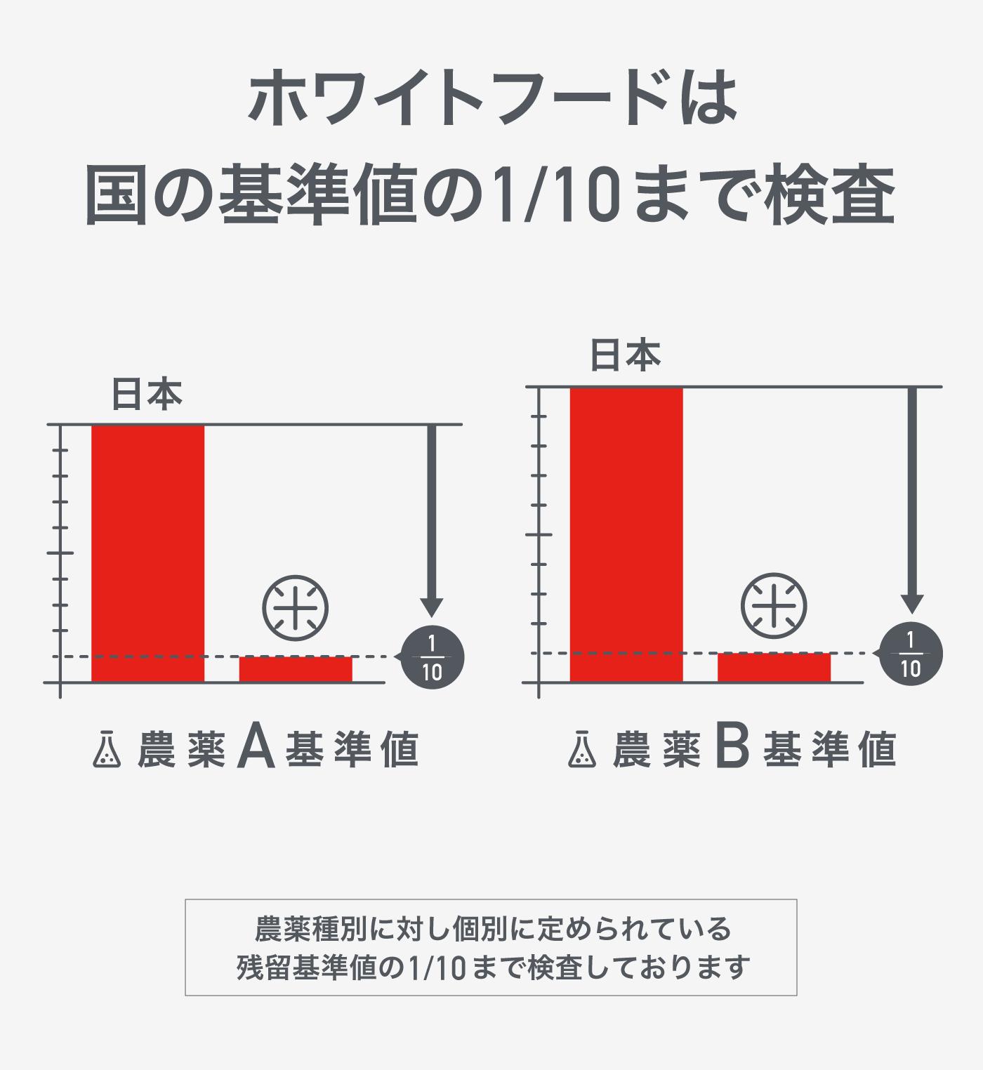 """""""ホワイトフードは国の基準値の1/10まで検査"""""""