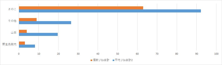 """""""山梨県の放射能検査結果"""