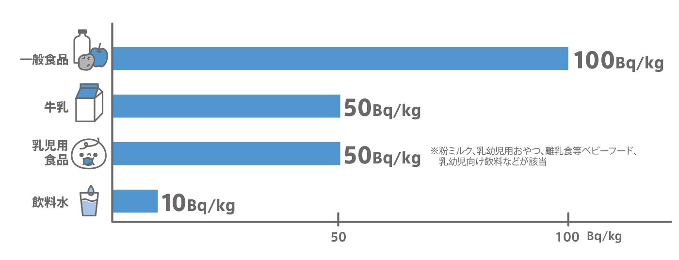食品中の放射性物質の新たな国の基準値(2012年4月1日施行)