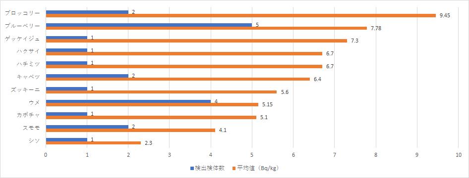 2018年7-9月その他食品の放射能検査地図(市町村別)