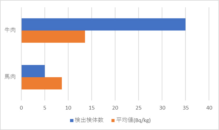 2018年肉類カテゴリー放射能検査地図(市町村別)