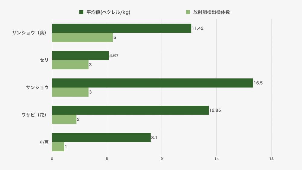 野菜(非流通品)の放射能検査結果
