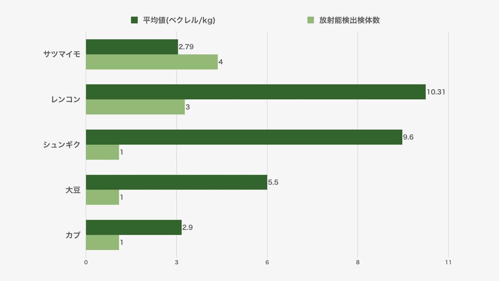 野菜(流通品)の放射能検査結果