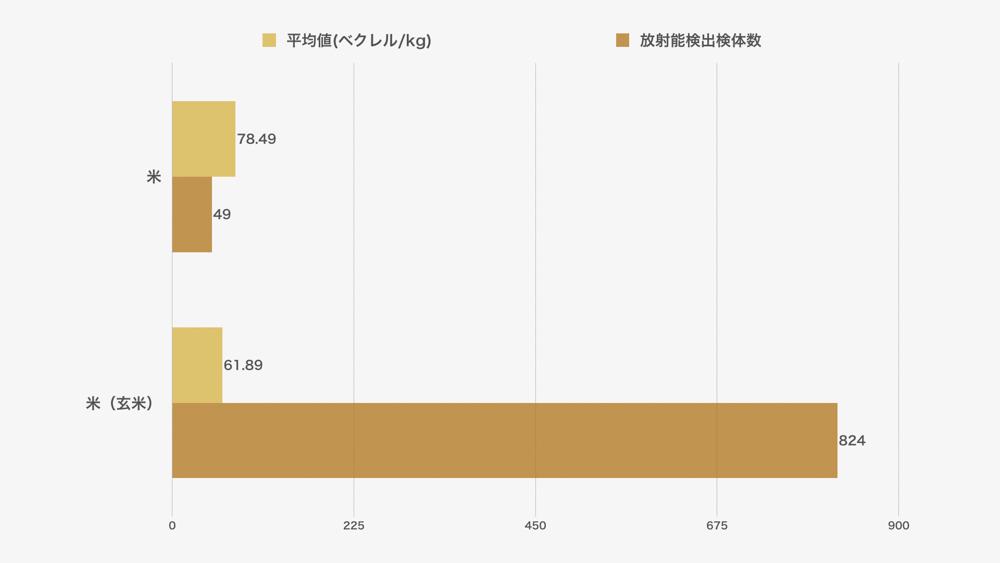 お米(非流通品)の放射能検査結果