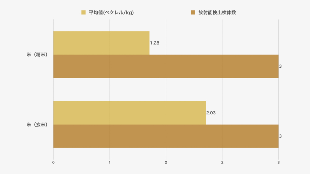 お米(流通品)の放射能検査結果